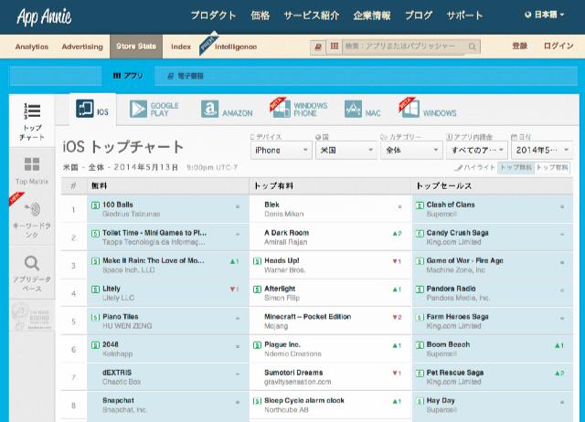 App_Annieのアプリストアデータ___iOS_トップチャート_米国_-_全体_-_2014年5月13日