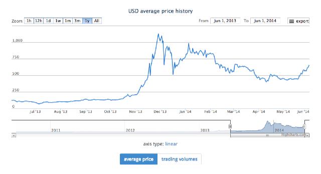 USD_charts___BitcoinAverage_-_bitcoin_price_index