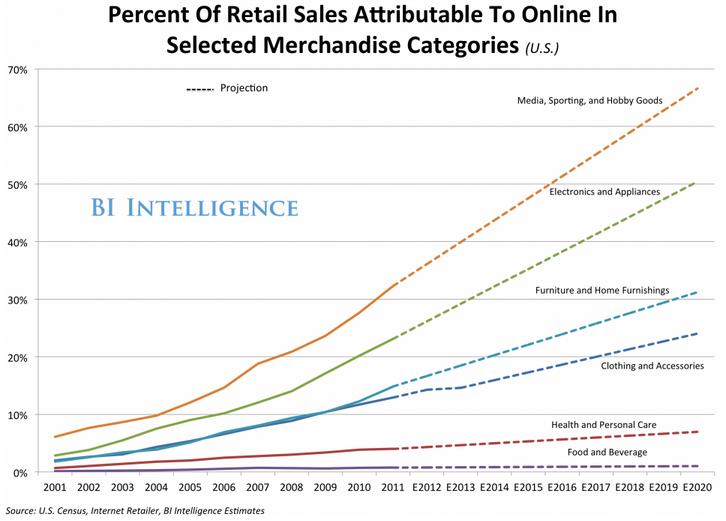 BI-Intelligene-future-of-retail