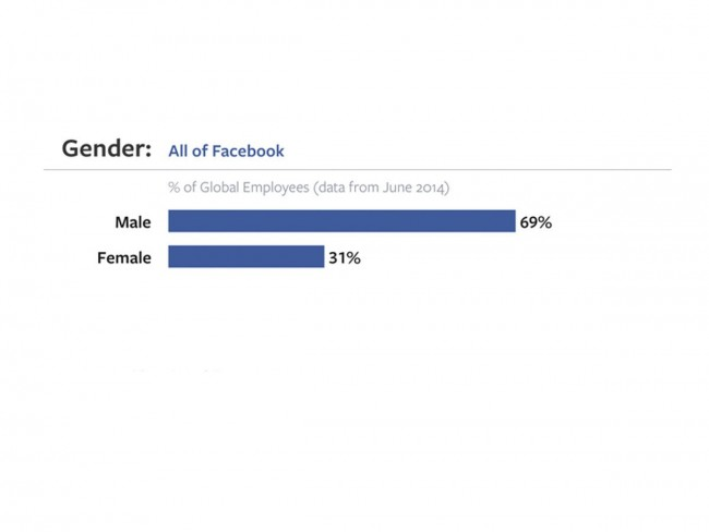 Facebook-gender-graph