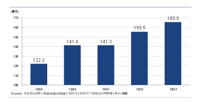 中国のモバイルアプリ市場規模(出所:2014年2月JETRO)