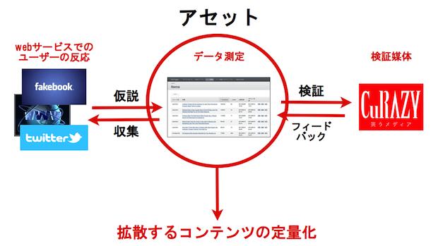 CuRAZY が目指すモデル。画像中央にあるのが「HotPages」の画面。
