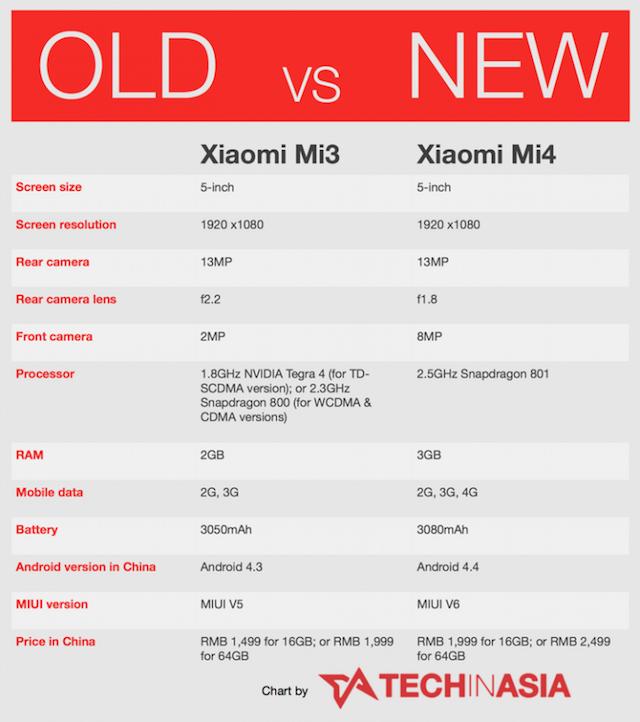 Xiaomi-Mi4-specs-table-720x812