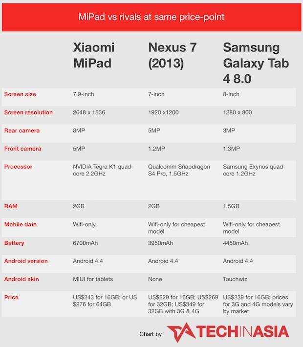 Xiaomi-MiPad-specs-vs-rival-tablets