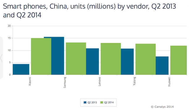 Xiaomi-leaps-over-Samsung-is-now-Chinas-biggest-smartphone-brand-graph-2
