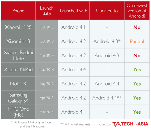 Xiaomi-updating-Android-update-2-chart