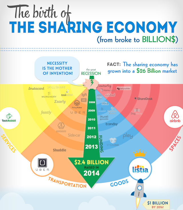 birth-of-the-sharing-economy