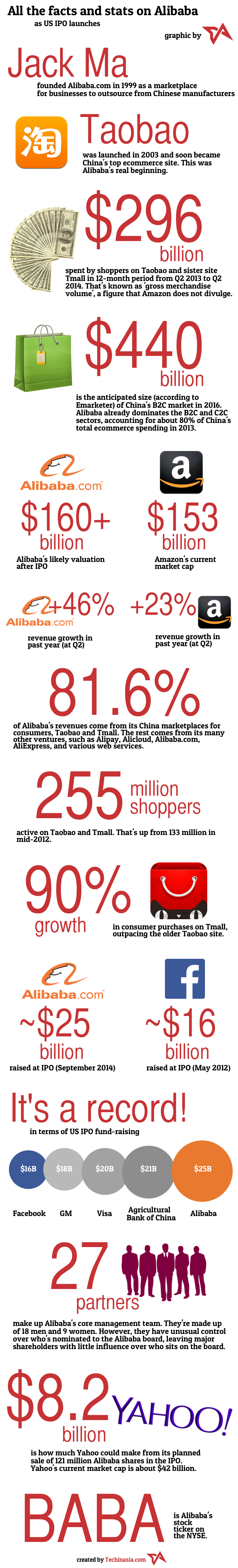 Alibaba-IPO-facts-and-stats-infographic