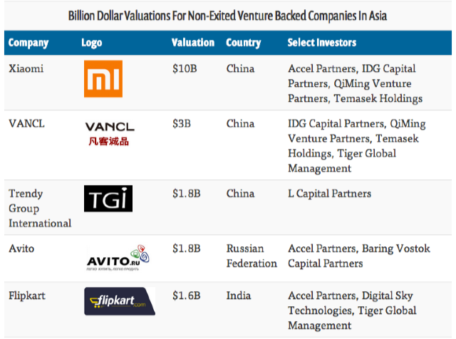 10_Private_Tech_Companies_in_Asia_Valued_at_a_Billion_Dollars