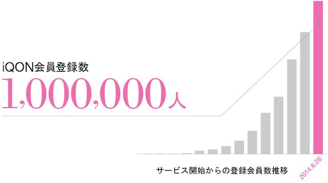 iQON_graph