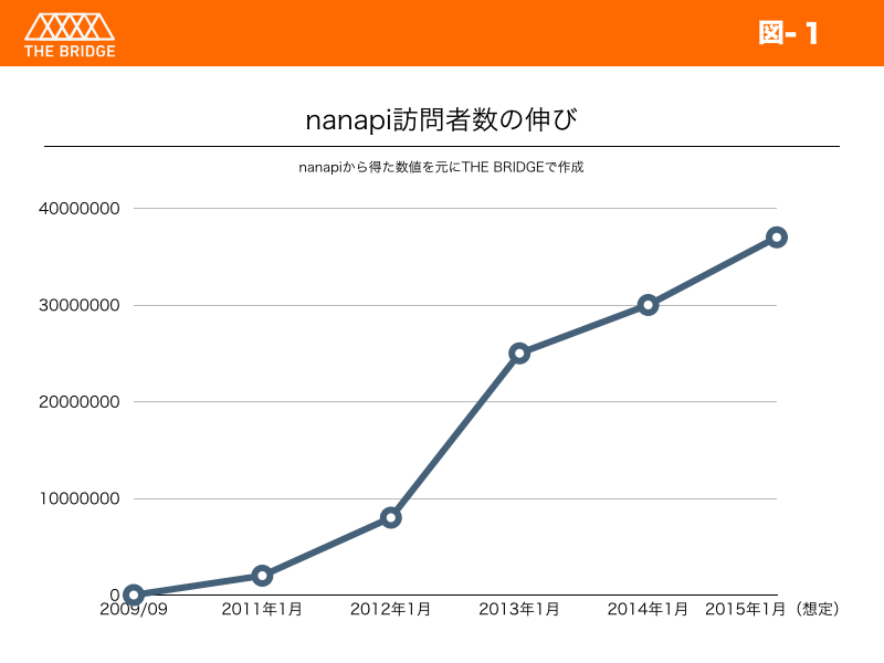 nanapi_number