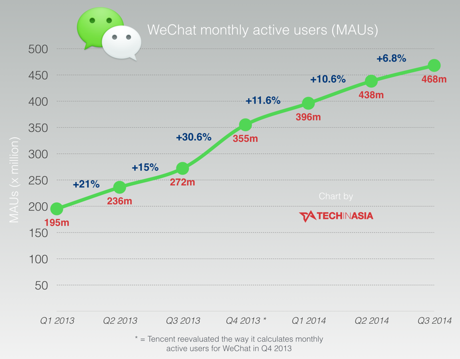 WeChat-growth-slows-right-down-as-it-reaches-468-million-monthly-active-users