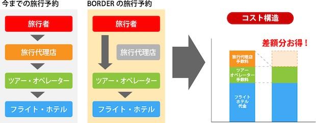 border_diagram