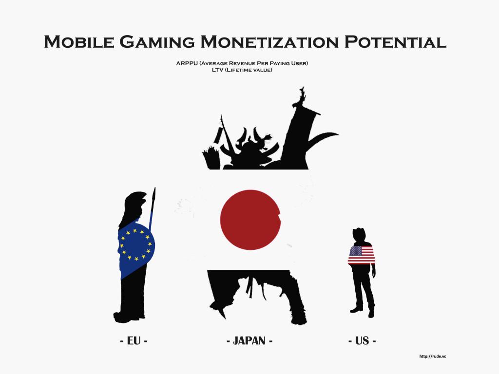 rudevc_mobile_gaming_arppu_ltv-1024x768