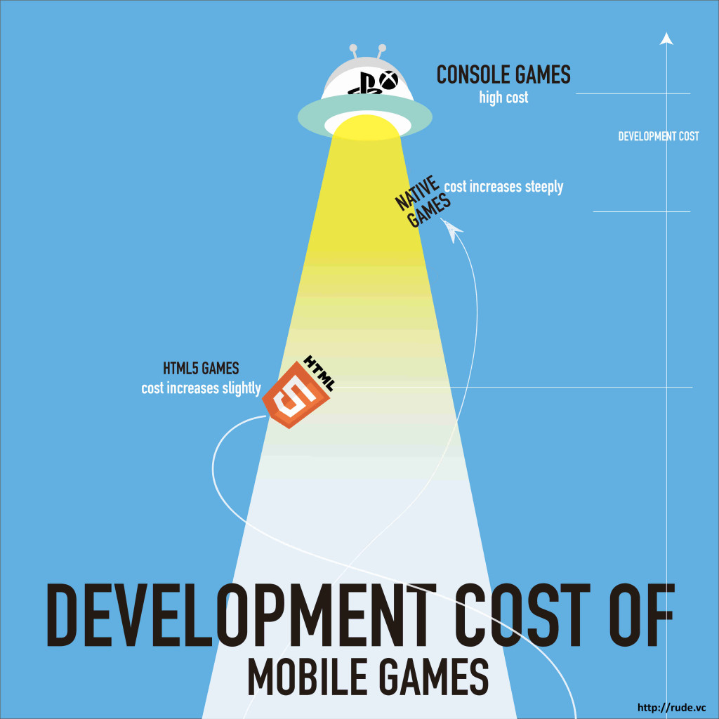 rudevc_mobile_gaming_development_cost-1024x1024