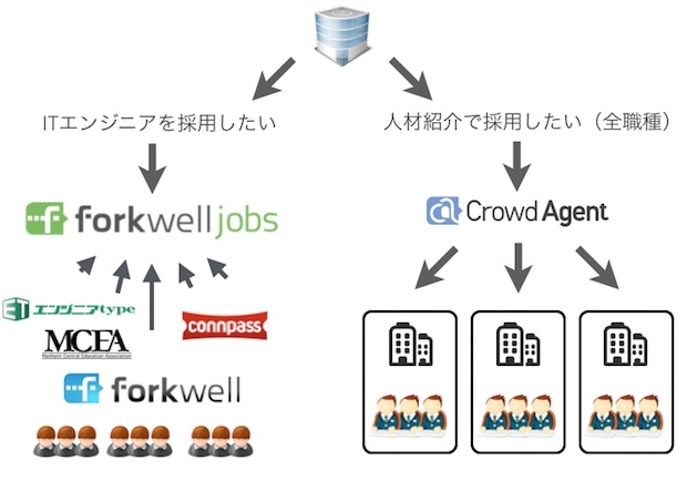 crowdagent-forkwell