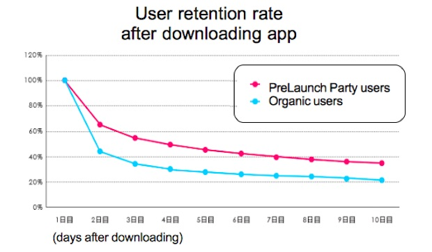 prelaunch-party-retention-rate