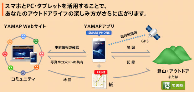 yamap_diagram