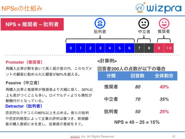 wizpraNPSご説明資料