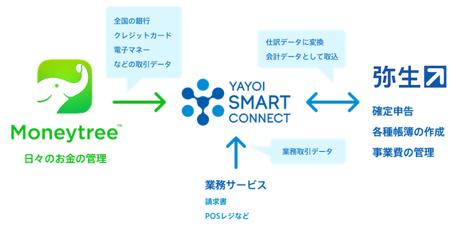 Moneytree_smartconnect