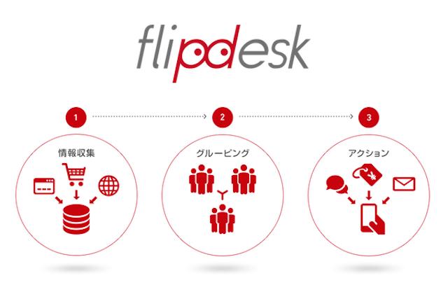 flipdesk_image_flow