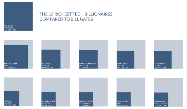 How_The_Richest_Tech_Billionaires_Compare_To_Bill_Gates