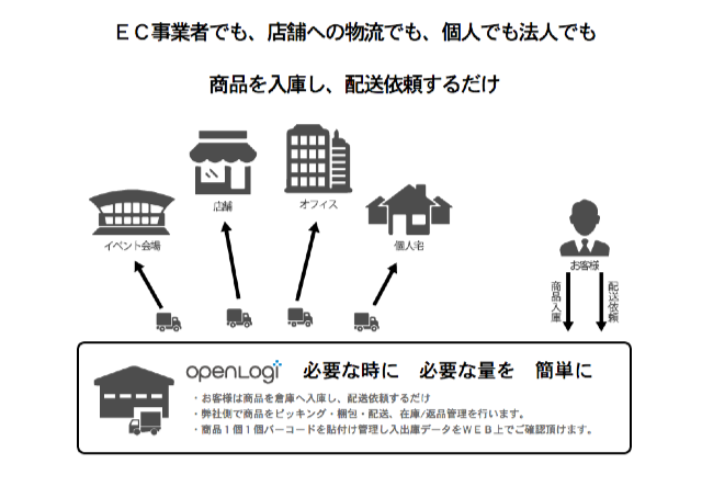 OPENLOGI___物流業務を最短2分で簡単アウトソーシング___オープンロジ
