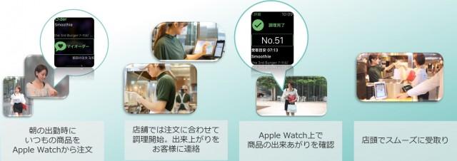 oder apple watch