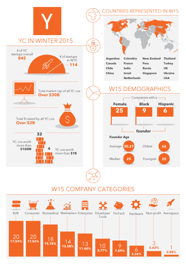 Above: Y Combinator Winter 2015 stats Image Credit: Y Combinator