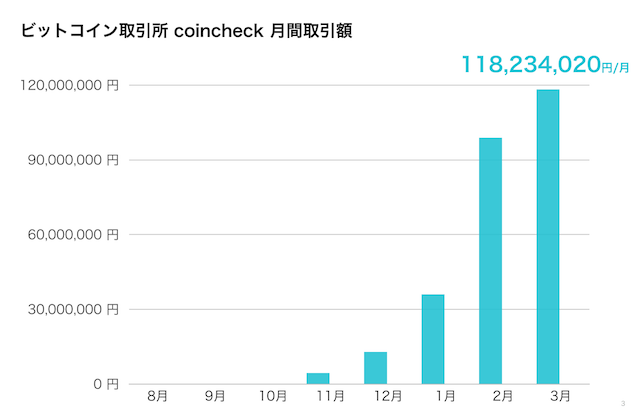 coincheck exchange