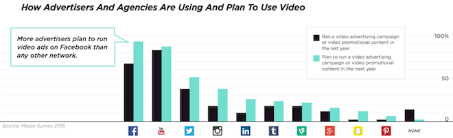 Above: More advertisers plan on running campaigns with Facebook video this year than with YouTube. Image Credit: Mixpo