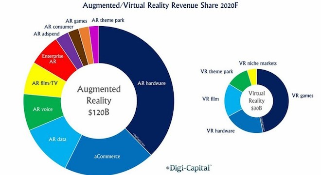 bove: AR/VR forecast to be $150B market by 2020, according to Digi-Capital Image Credit: Digi-Capital