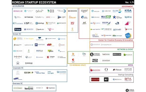 korean-startup-ecosystem