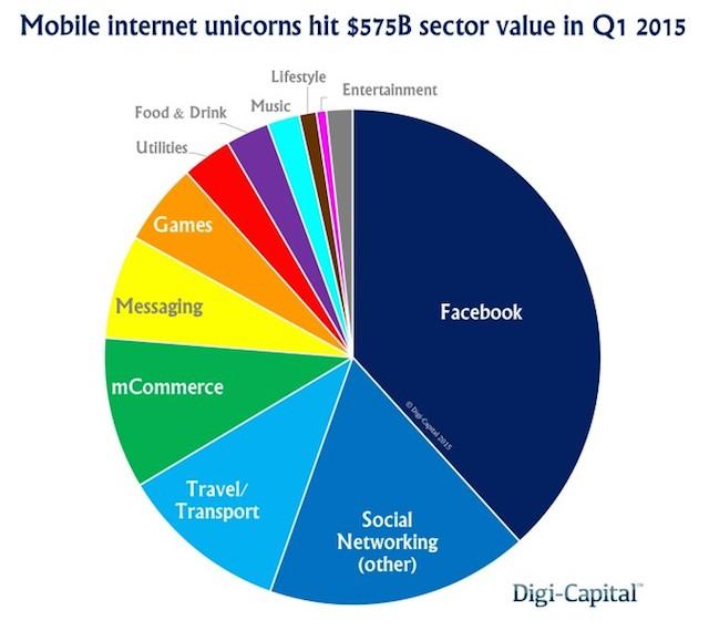 Mobile-Internet-Unicorns-Sector-Value-674x600