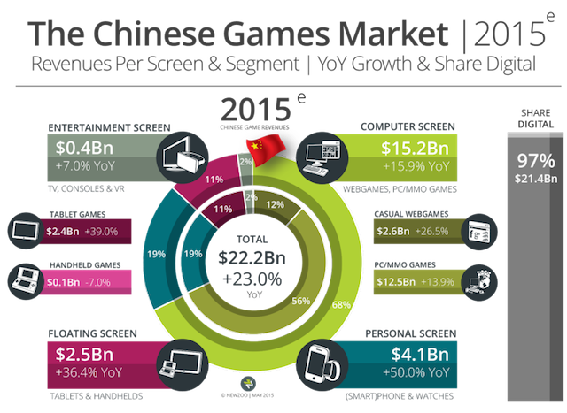 Above: The Chinese game market breakdown this year. Image Credit: Newzoo