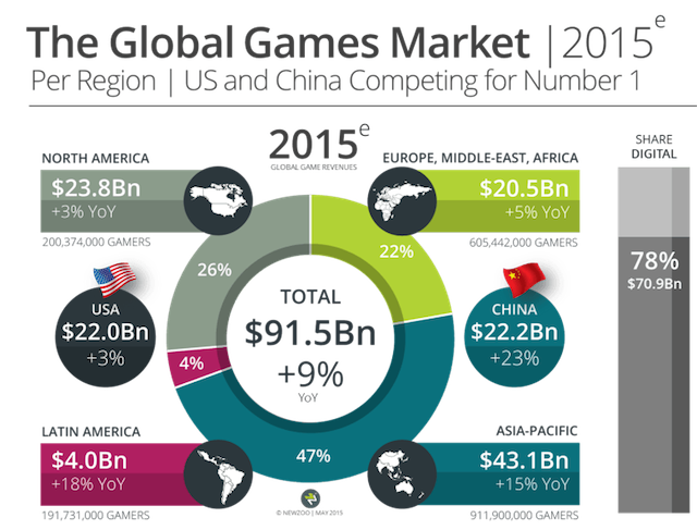 Above: The global games market by region for 2015. Image Credit: Newzoo