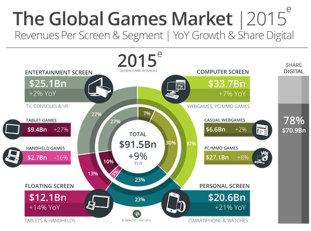 Above: The global game market by screen in 2015. Image Credit: Newzoo