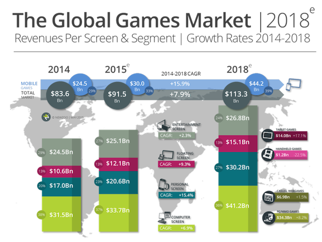 Above: The global games market in 2018. Image Credit: Newzoo