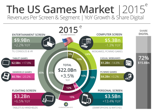 Above: How Newzoo expects the U.S. game market to break down this year. Image Credit: Newzoo
