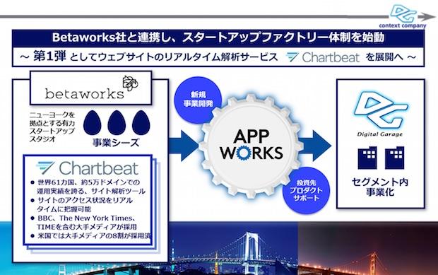 dg-appworks-diagram