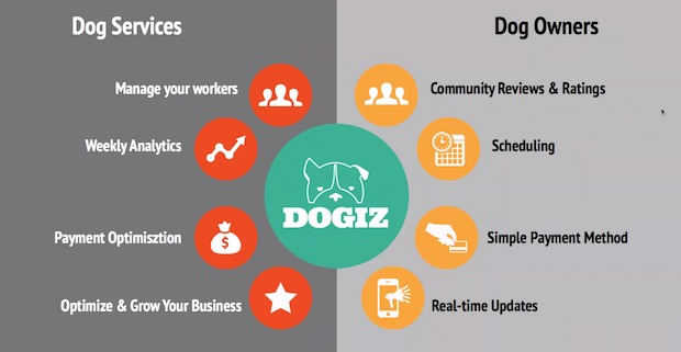 Dogiz で今後展開する、犬関連ビジネス向け(左半分)と犬の飼い主向け(右半分)のサービス。