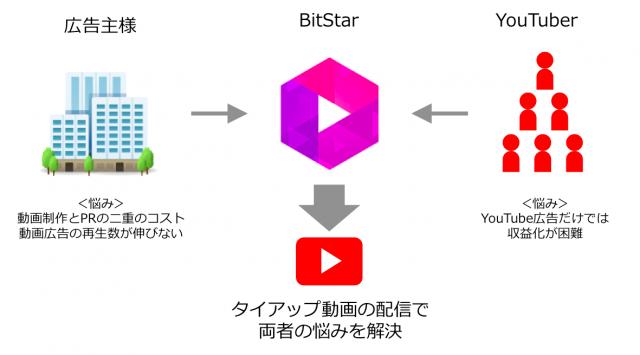 BitStarコンセプト図