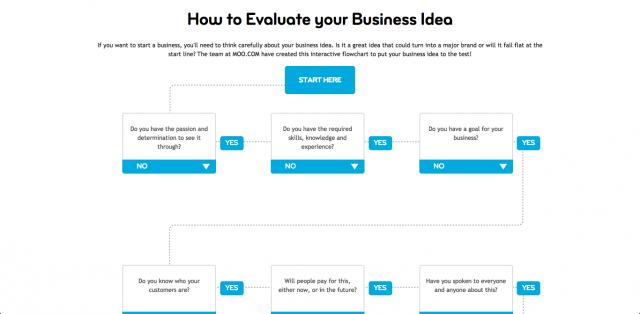 MOOが作った「事業アイディアを評価する」ためのフローチャート