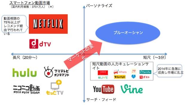 emet-mobile-video-market-analysis-diagram