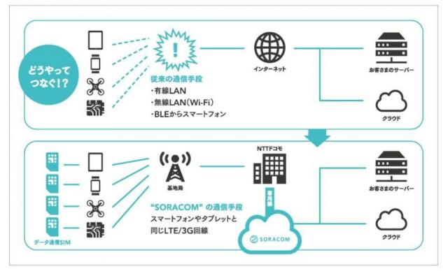 Final_-_SORACOMリリース(別紙概要)_pdf(1_3ページ)