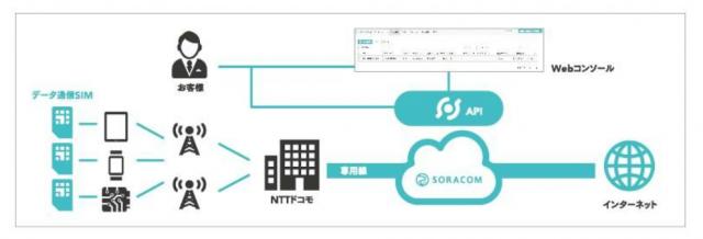 Final_-_SORACOMリリース(別紙概要)_pdf(2_3ページ)