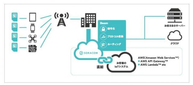 Final_-_SORACOMリリース(別紙概要)_pdf(3_3ページ)