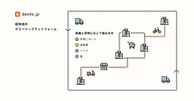 bento.jpが構築するデリバリープラットフォーム