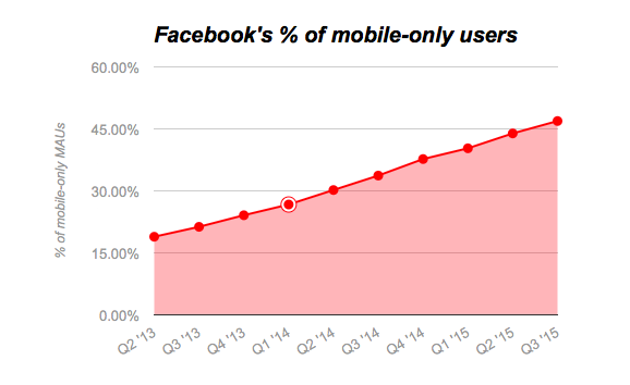 47__of_Facebook's_users_only_access_the_service_on_mobile___VentureBeat___Social___by_Harrison_Weber