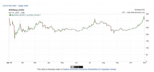 Bitcoin_Charts___Charts